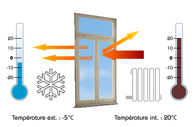 film isolant de fenêtre anti froid Protherm
