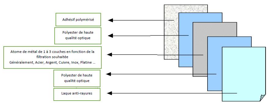 la composition des films solaires anti chaleur dexypro dexypro film pour fenetre et vitrage. Black Bedroom Furniture Sets. Home Design Ideas