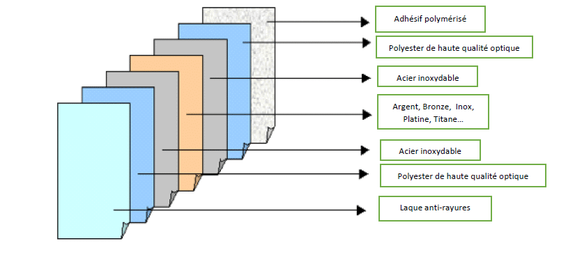 La composition des films solaires anti chaleur Dexypro