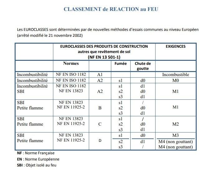 Classement réaction au feu produits de construction