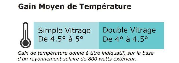 gain moyen de température avec film thermique protherm iso 400/600
